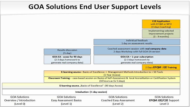 GOA Solutions End User Support